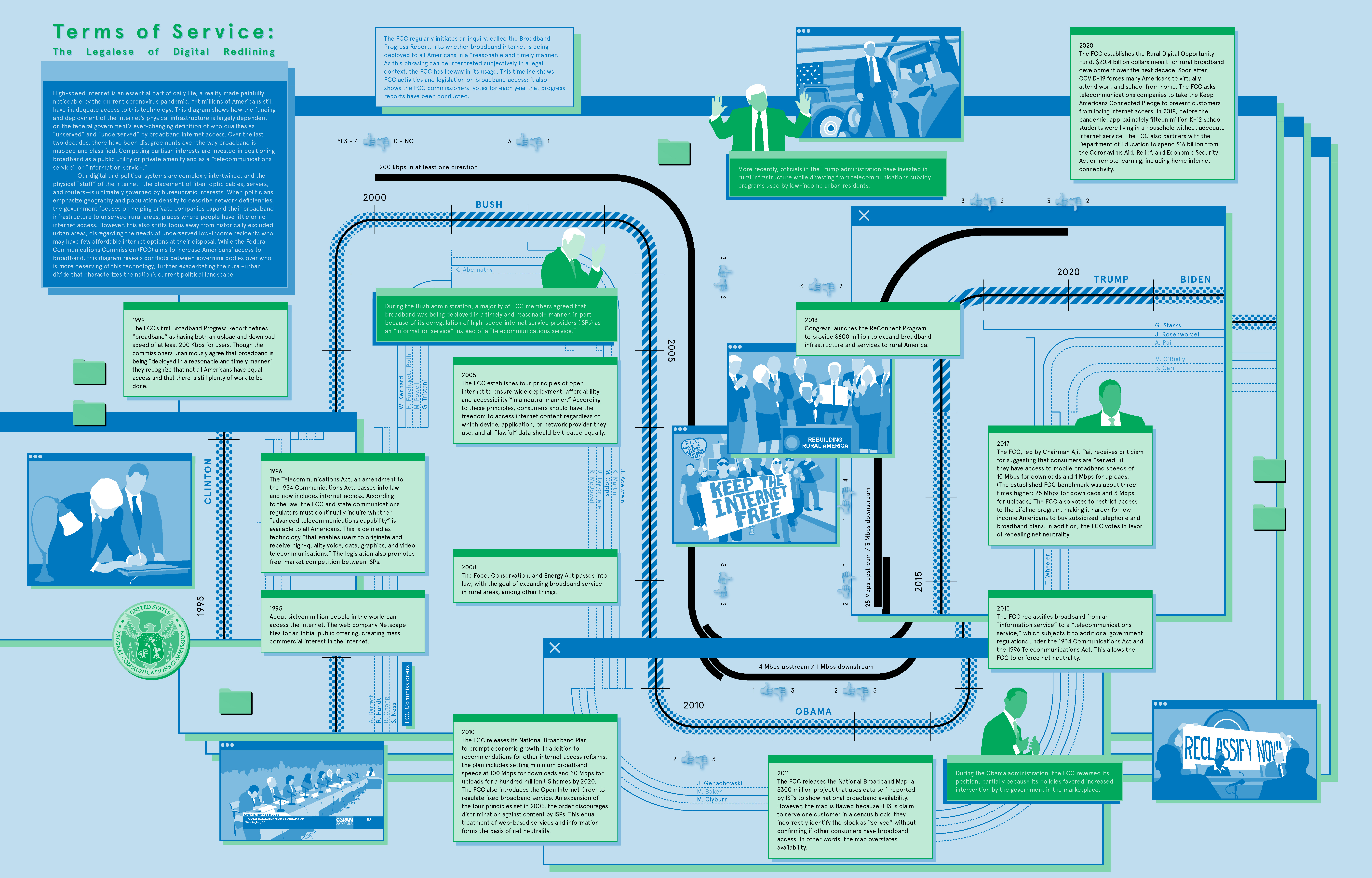 large graphic laying explaining timeline of funding and deployment of internet broadband infrastructure across the United States.